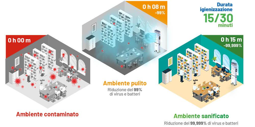 Come funziona il tunnel igienizzante safegate pro
